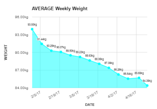 Average Weight - 29 April