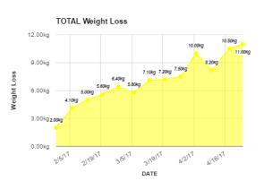 Weight - 29 April